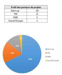 profil des porteurs de projets